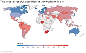 Egypt Among Most Stressful Countries To Live In